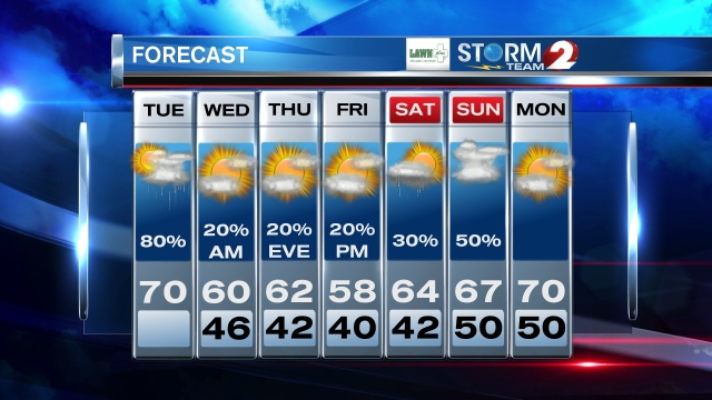 Storm Team 2 7-Day Forecast